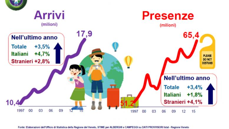 Turismo: veneto verso nuovi record dopo il boom del 2016 (2)